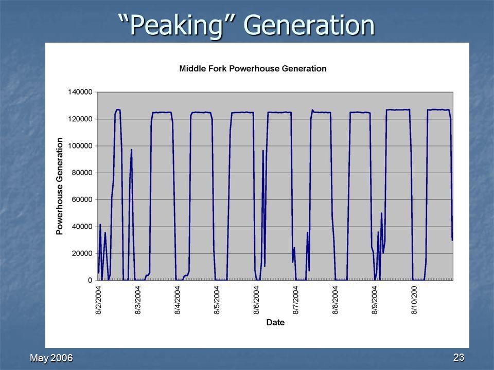 May 2006 23 Peaking Generation
