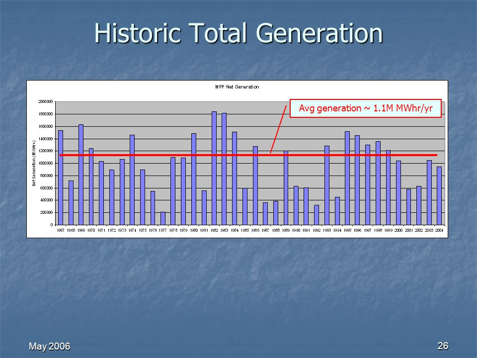 May 2006 26 Historic Total Generation Avg generation ~ 1.1M MWhr/yr