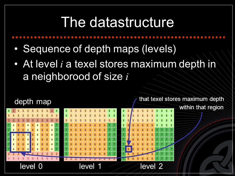 The datastructure Sequence of depth maps (levels) At level i a texel stores maximum depth in a neighborood of size i level 0level 1level 2 depth map that texel stores maximum depth within that region