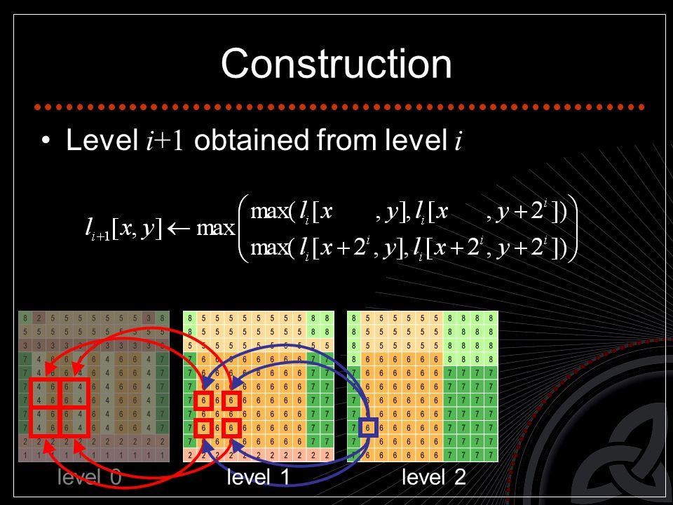 Construction Level i+1 obtained from level i level 0 level 1level 2