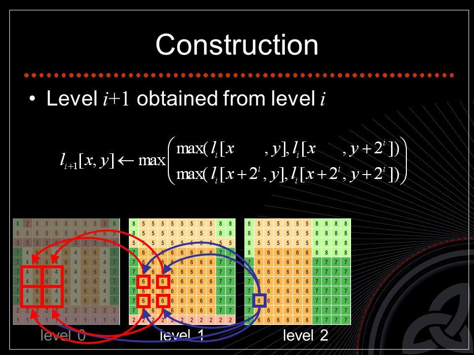 Construction Level i+1 obtained from level i level 0level 1level 2