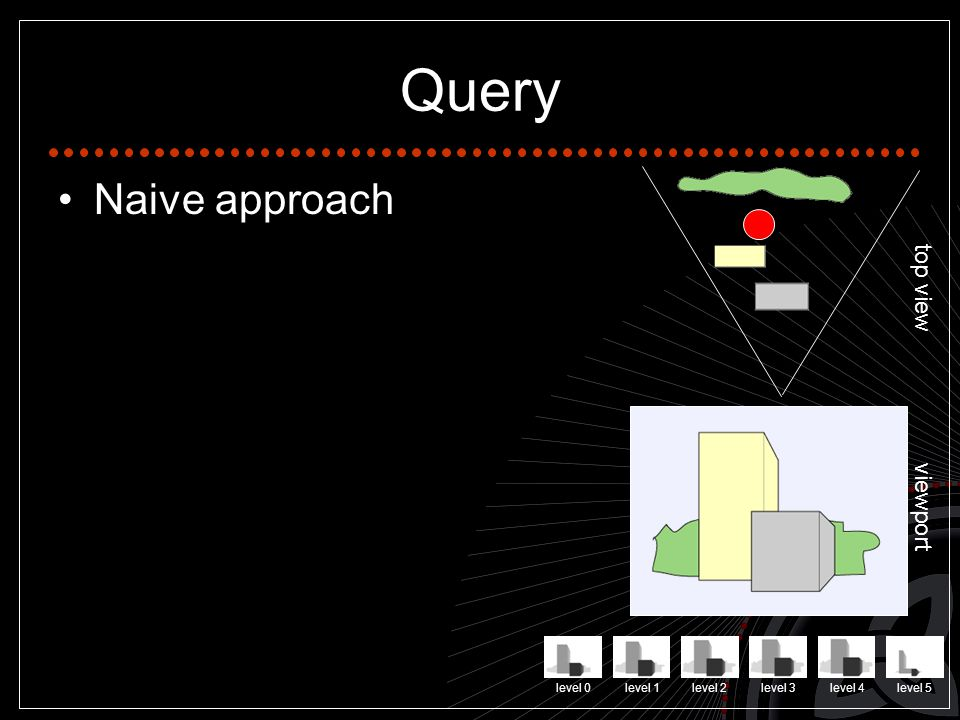 Query Naive approach top view viewport level 0level 1level 2level 3level 4level 5