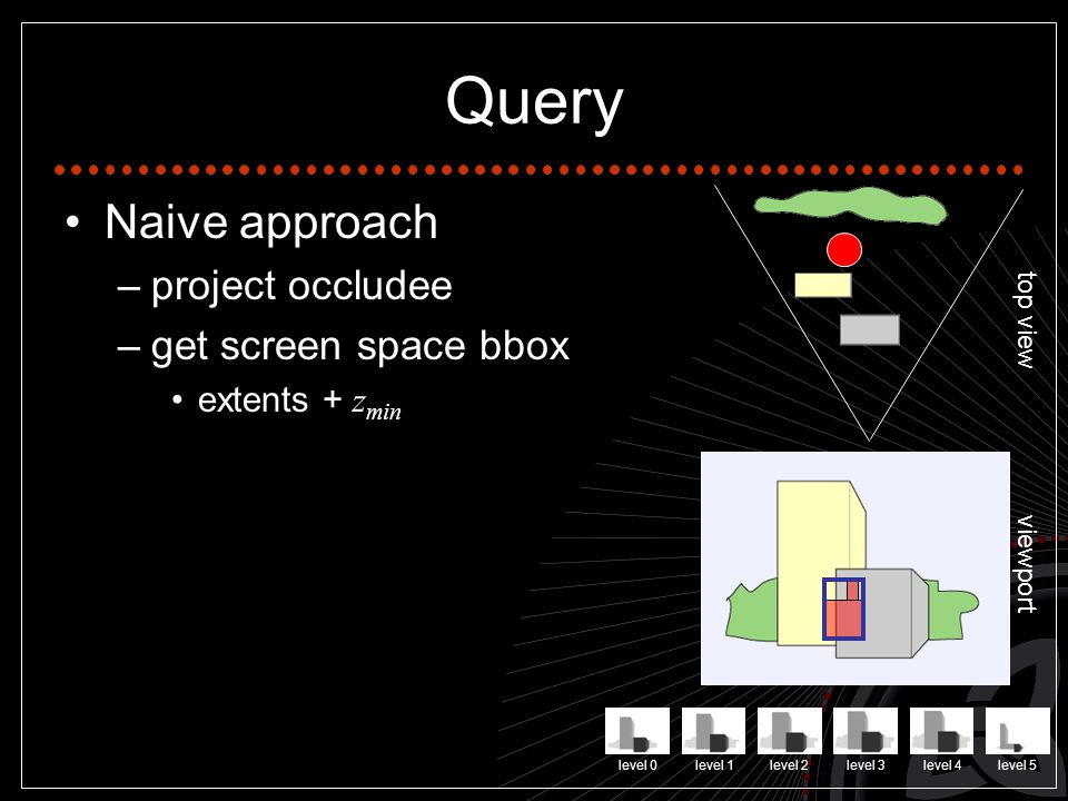 Query Naive approach –project occludee –get screen space bbox extents + z min top view viewport level 0level 1level 2level 3level 4level 5