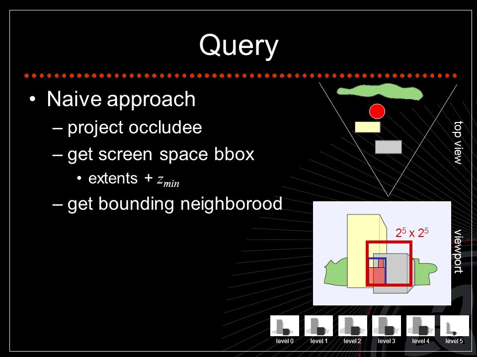 Query Naive approach –project occludee –get screen space bbox extents + z min –get bounding neighborood top view viewport level 0level 1level 2level 3level 4level 5 2 5 x 2 5