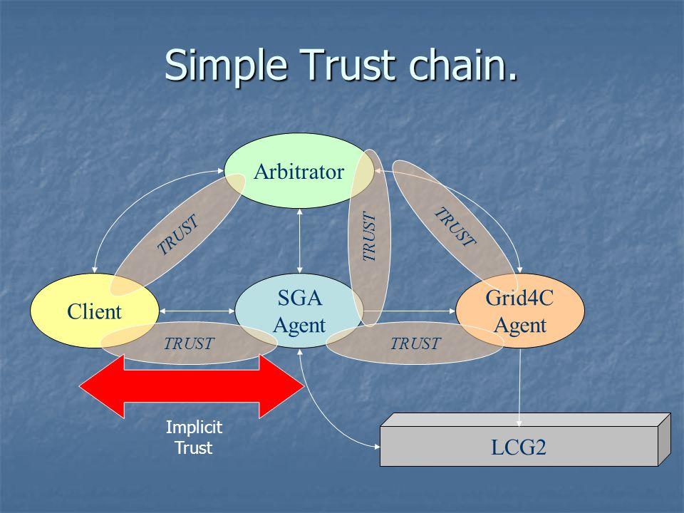 Simple Trust chain. SGA Agent Grid4C Agent LCG2 Client TRUST Arbitrator TRUST Implicit Trust TRUST