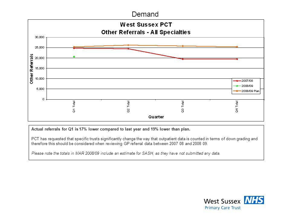 Demand Actual referrals for Q1 is 17% lower compared to last year and 19% lower than plan.