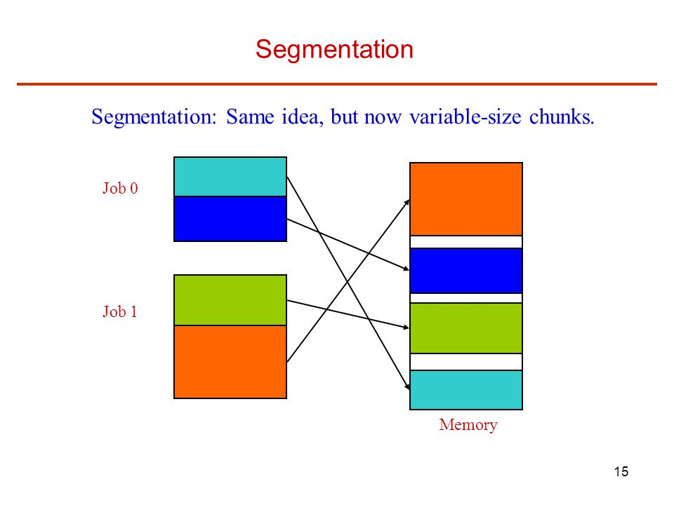 15 Segmentation Memory Job 0 Job 1 Segmentation: Same idea, but now variable-size chunks.