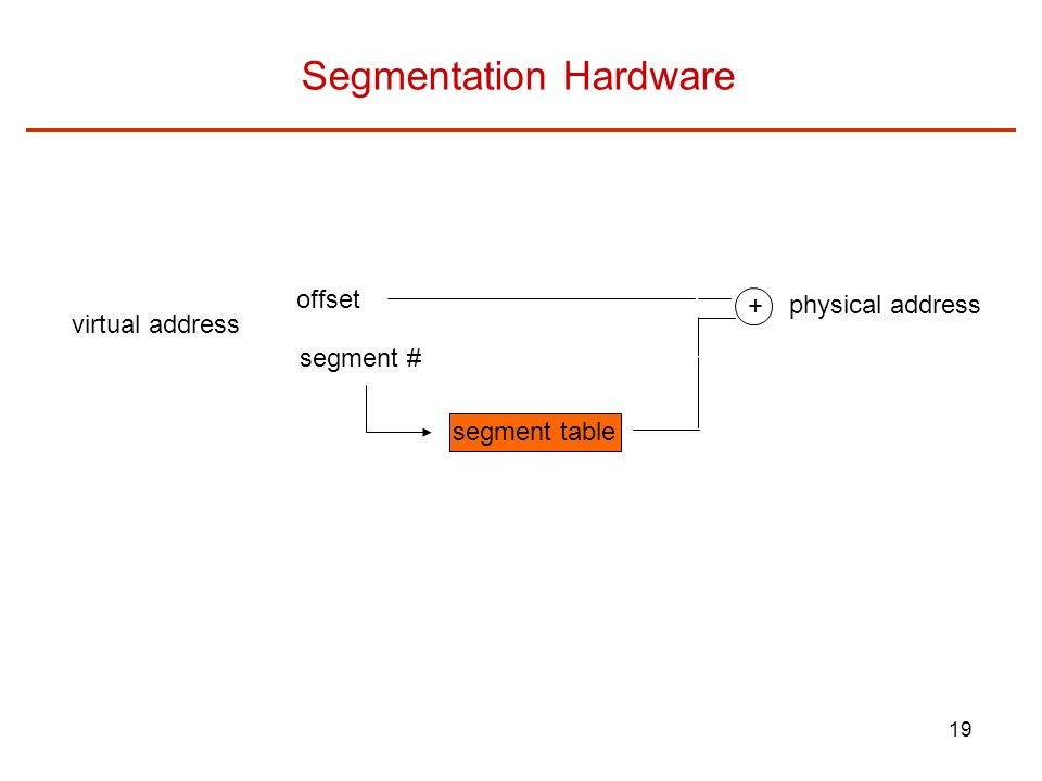 19 Segmentation Hardware virtual address offset segment # segment table + physical address