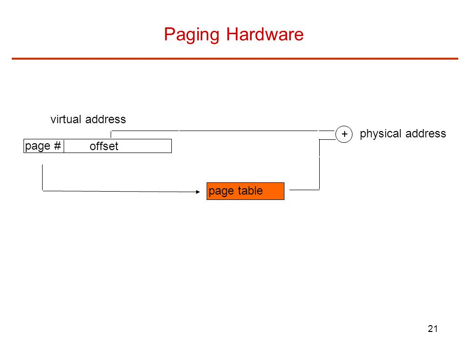 21 Paging Hardware virtual address page table + physical address page # offset