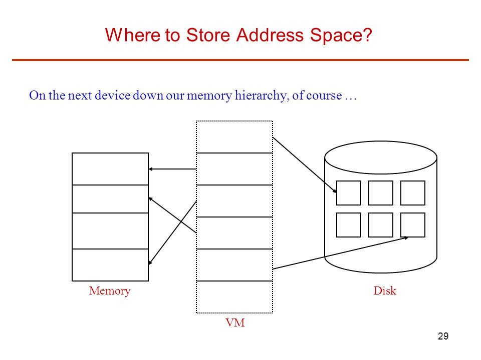 29 Where to Store Address Space.