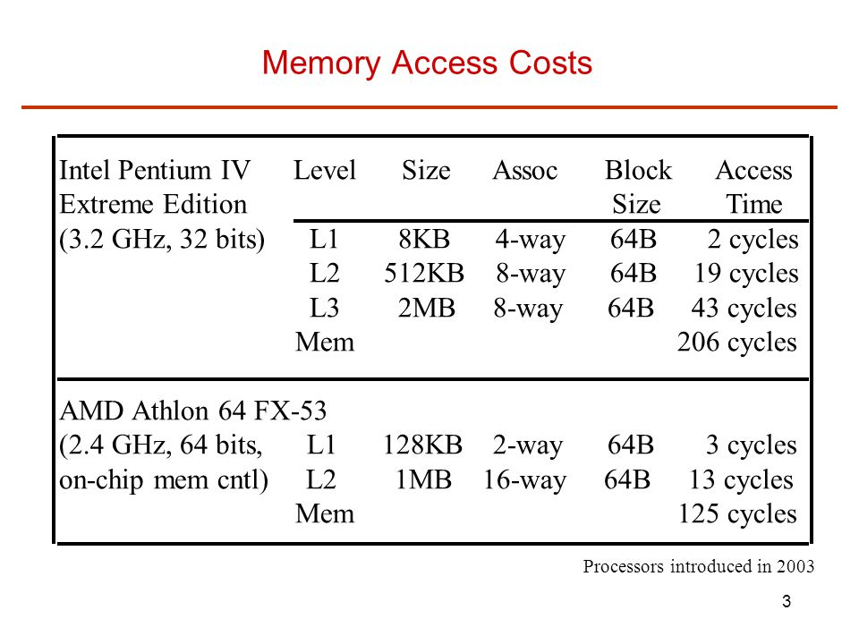 3 Memory Access Costs Intel Pentium IV Level Size Assoc Block Access Extreme Edition Size Time (3.2 GHz, 32 bits) L1 8KB 4-way 64B 2 cycles L2 512KB 8