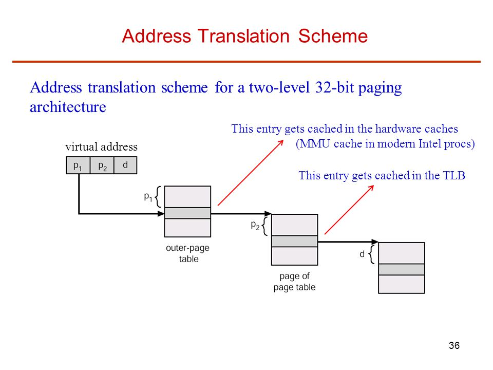 36 Address Translation Scheme Address translation scheme for a two-level 32-bit paging architecture virtual address This entry gets cached in the hard