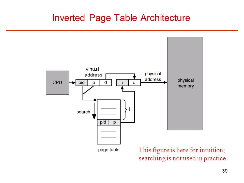 39 Inverted Page Table Architecture virtual address This figure is here for intuition; searching is not used in practice.