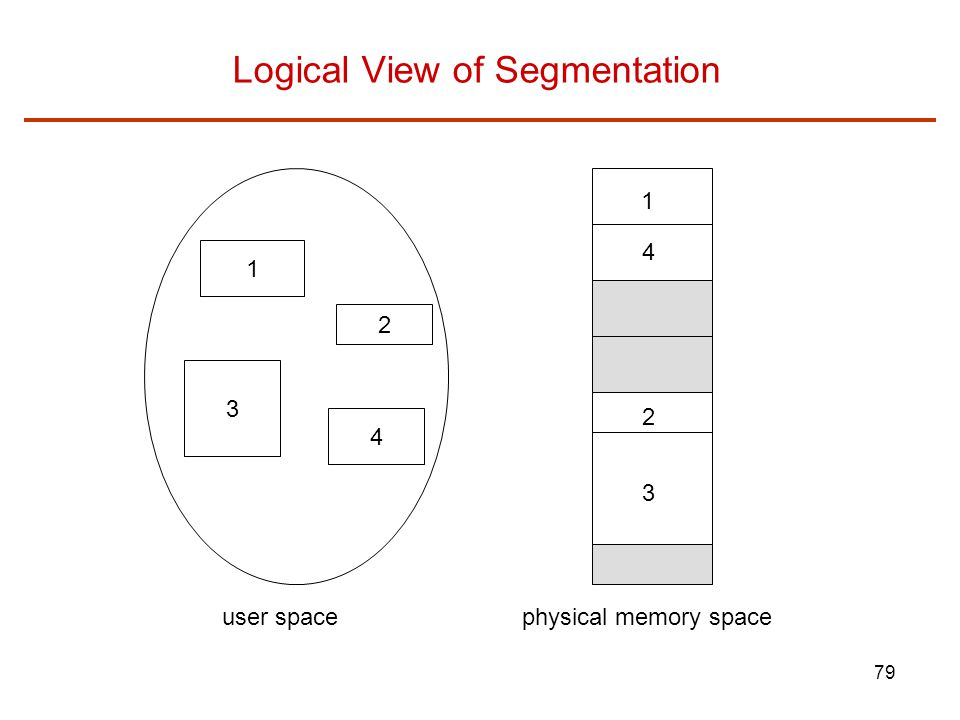 79 Logical View of Segmentation 1 3 2 4 1 4 2 3 user spacephysical memory space