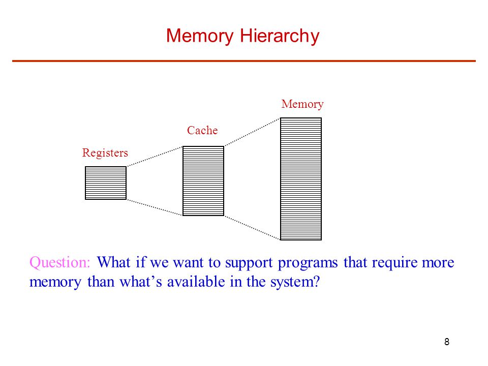 8 Memory Hierarchy Registers Cache Memory Question: What if we want to support programs that require more memory than what's available in the system?