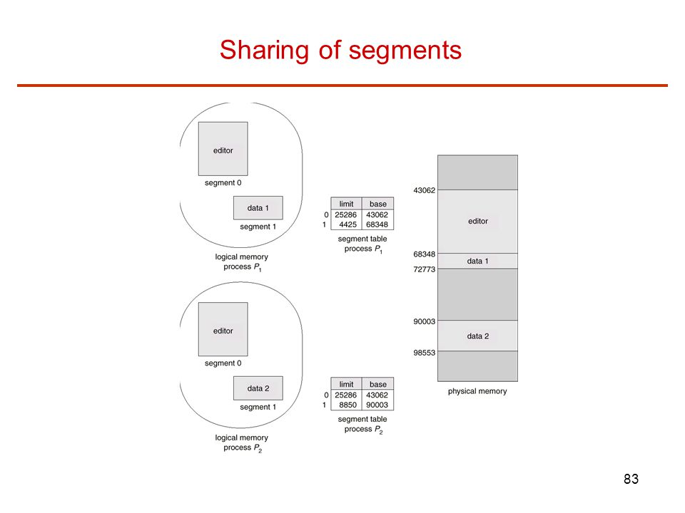 83 Sharing of segments