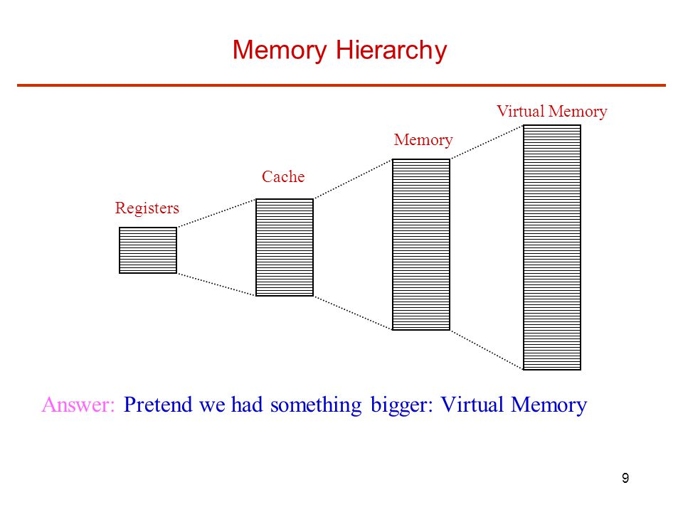 9 Registers Cache Memory Virtual Memory Memory Hierarchy Answer: Pretend we had something bigger: Virtual Memory