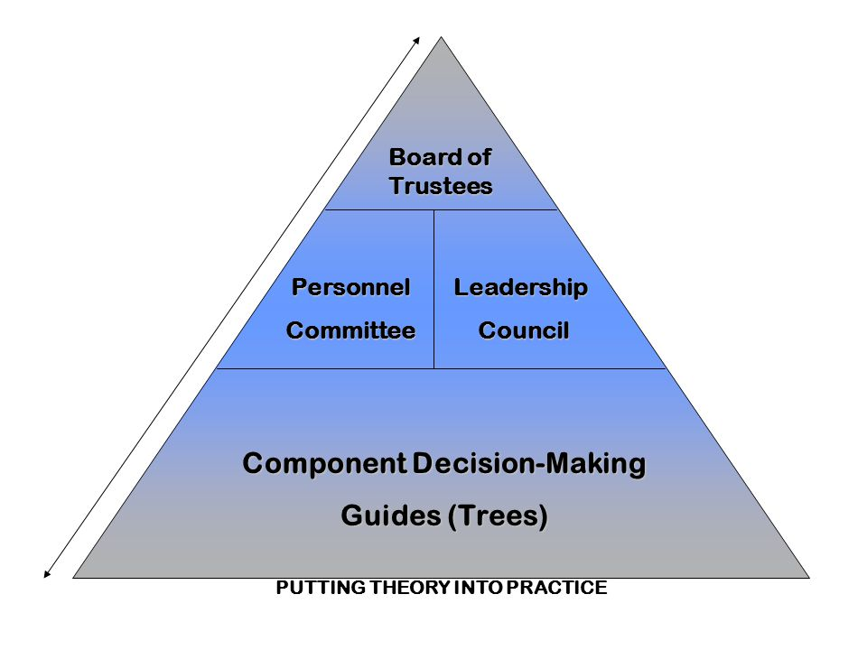 Board of Trustees Personnel Committee Leadership Council Component Decision-Making Guides (Trees) PUTTING THEORY INTO PRACTICE