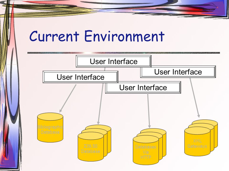 Current Environment User Interface Bibliographic Database Z39.50 Database Z39.50 Database Z39.50 Database Z39.50 Database Z39.50 Database Databases Via HTTP Z39.50 Database Z39.50 Database XML Gateways User Interface