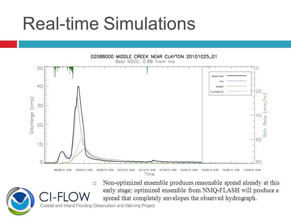 Real-time Simulations  Non-optimized ensemble produces reasonable spread already at this early stage; optimized ensemble from NMQ-FLASH will produce a spread that completely envelopes the observed hydrograph.