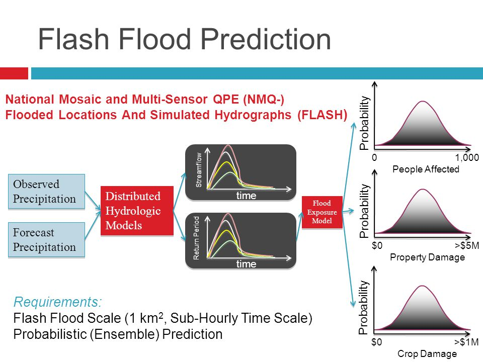 Flash Flood Prediction Observed Precipitation Forecast Precipitation Distributed Hydrologic Models Streamflow time Return Period time Flood Exposure Model $0 >$1M Crop Damage Probability $0 >$5M Property Damage Probability 0 1,000 People Affected Probability Requirements: Flash Flood Scale (1 km 2, Sub-Hourly Time Scale) Probabilistic (Ensemble) Prediction National Mosaic and Multi-Sensor QPE (NMQ-) Flooded Locations And Simulated Hydrographs (FLASH )