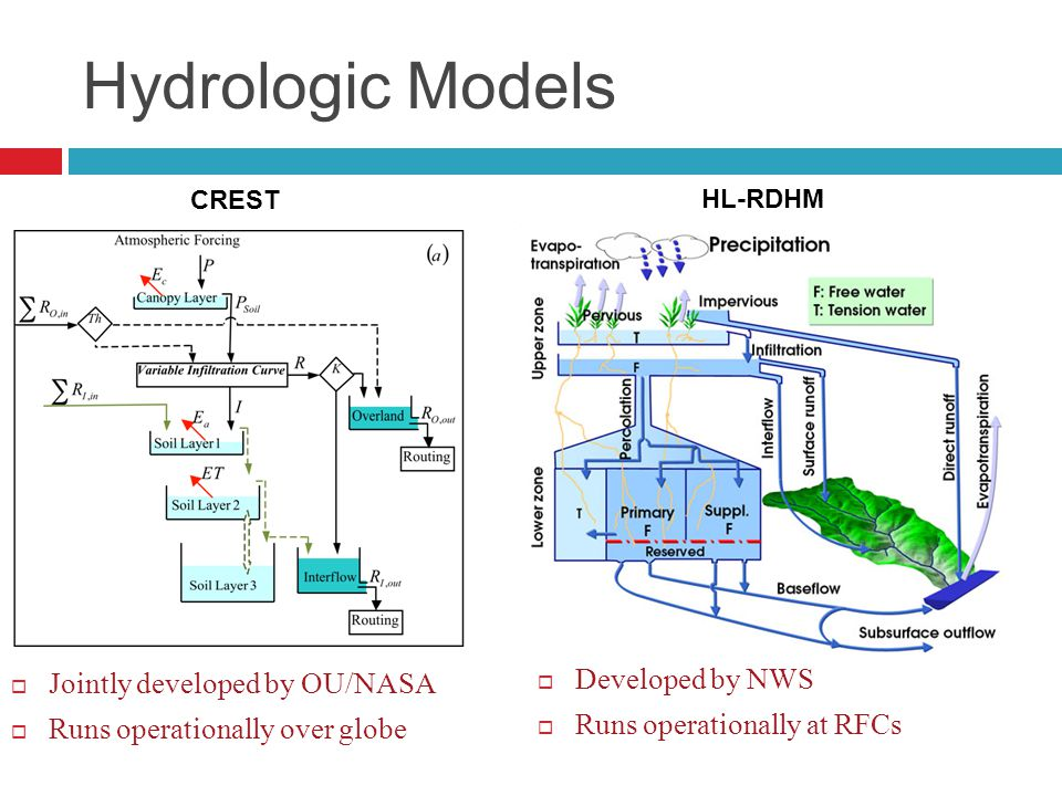 Hydrologic Models CREST HL-RDHM  Jointly developed by OU/NASA  Runs operationally over globe  Developed by NWS  Runs operationally at RFCs