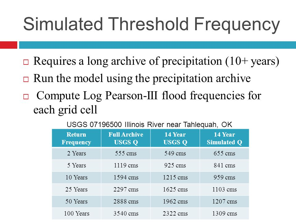 Simulated Threshold Frequency  Requires a long archive of precipitation (10+ years)  Run the model using the precipitation archive  Compute Log Pearson-III flood frequencies for each grid cell Return Frequency Full Archive USGS Q 14 Year USGS Q 14 Year Simulated Q 2 Years555 cms549 cms655 cms 5 Years1119 cms925 cms841 cms 10 Years1594 cms1215 cms959 cms 25 Years2297 cms1625 cms1103 cms 50 Years2888 cms1962 cms1207 cms 100 Years3540 cms2322 cms1309 cms USGS 07196500 Illinois River near Tahlequah, OK