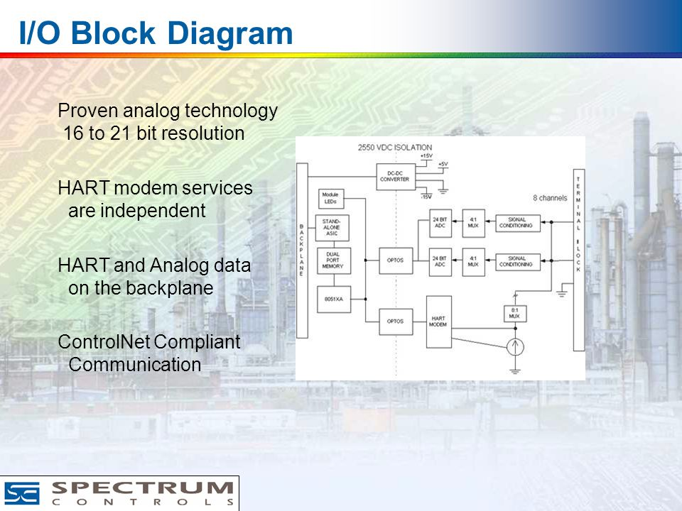 I/O Block Diagram Proven analog technology 16 to 21 bit resolution HART modem services are independent HART and Analog data on the backplane ControlNet Compliant Communication