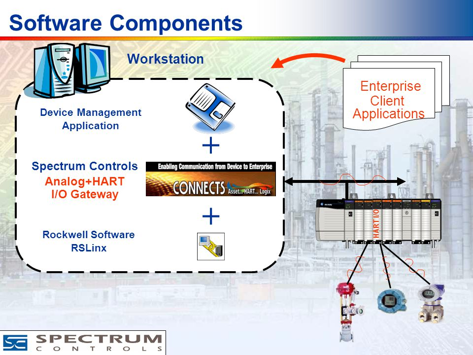Device Management Application Software Components Spectrum Controls Analog+HART I/O Gateway Rockwell Software RSLinx + Workstation HART I/O Enterprise Client Applications +