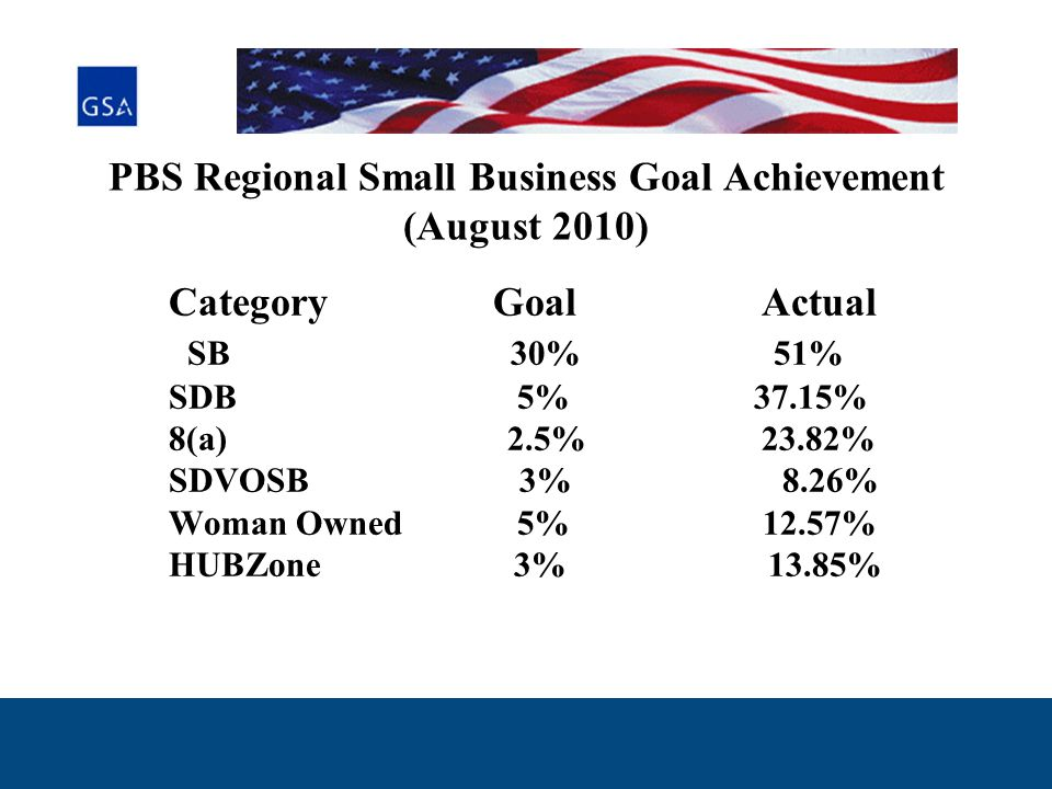PBS Regional Small Business Goal Achievement (August 2010) Category Goal Actual SB 30% 51% SDB 5% 37.15% 8(a) 2.5% 23.82% SDVOSB 3% 8.26% Woman Owned 5% 12.57% HUBZone 3% 13.85%