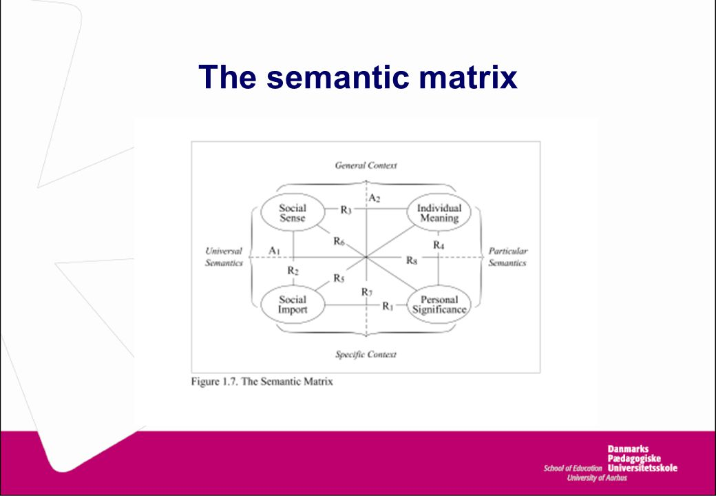 The semantic matrix
