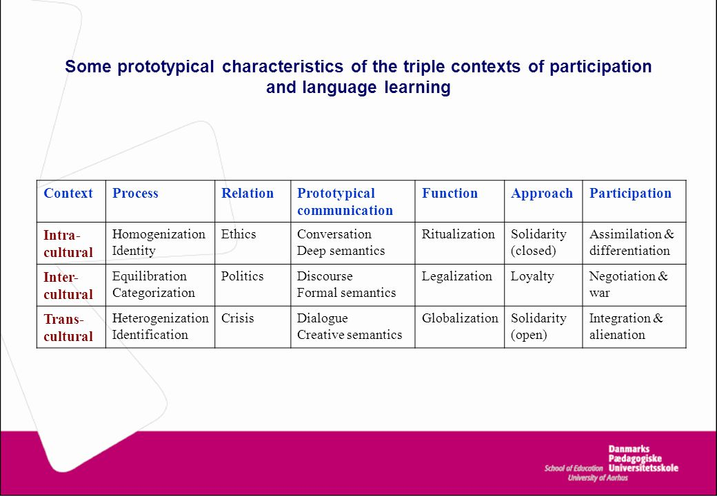 Some prototypical characteristics of the triple contexts of participation and language learning ContextProcessRelationPrototypical communication FunctionApproachParticipation Intra- cultural Homogenization Identity EthicsConversation Deep semantics RitualizationSolidarity (closed) Assimilation & differentiation Inter- cultural Equilibration Categorization PoliticsDiscourse Formal semantics LegalizationLoyaltyNegotiation & war Trans- cultural Heterogenization Identification CrisisDialogue Creative semantics GlobalizationSolidarity (open) Integration & alienation T