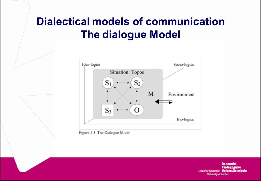 Dialectical models of communication The dialogue Model