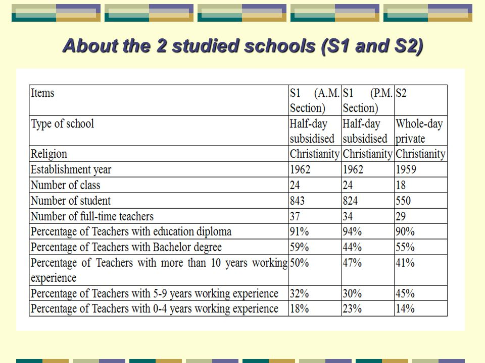 About the 2 studied schools (S1 and S2)