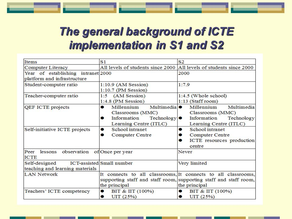 The general background of ICTE implementation in S1 and S2