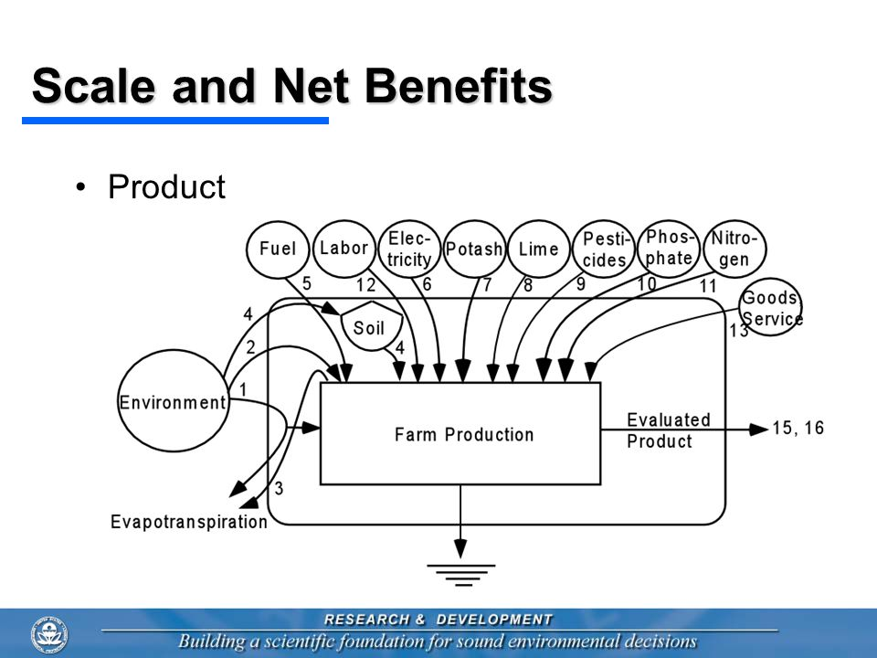 Scale and Net Benefits Product