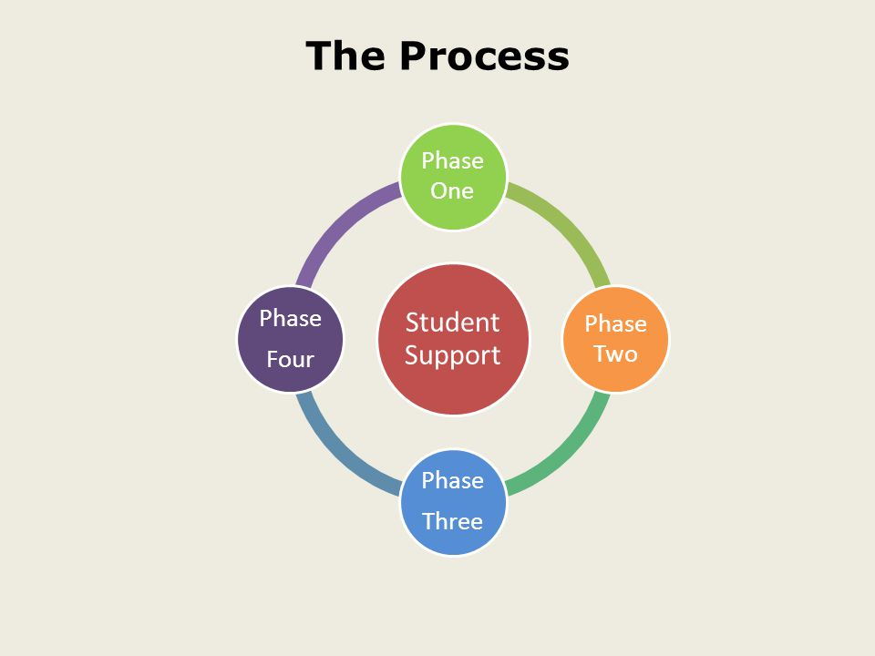 The Process Student Support Phase One Phase Two Phase Three Phase Four