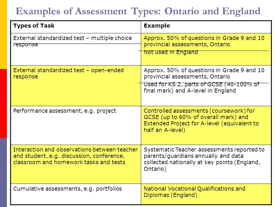 10 Examples of Assessment Types: Ontario and England Types of TaskExample External standardized test – multiple choice response Approx. 50% of questio