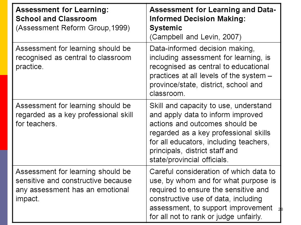 28 Assessment for Learning: School and Classroom (Assessment Reform Group,1999) Assessment for Learning and Data- Informed Decision Making: Systemic (