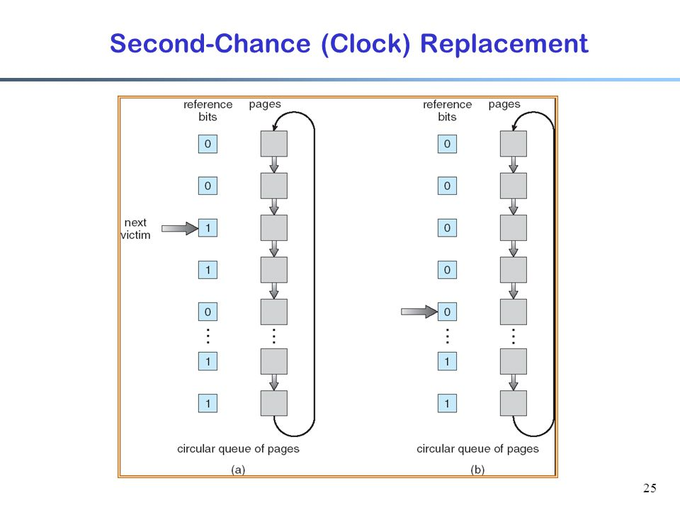 25 Second-Chance (Clock) Replacement