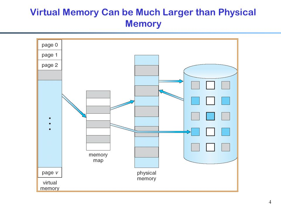 5 Demand Paging  The core enabling idea of virtual memory systems:  A page is brought into memory only when needed  Why.