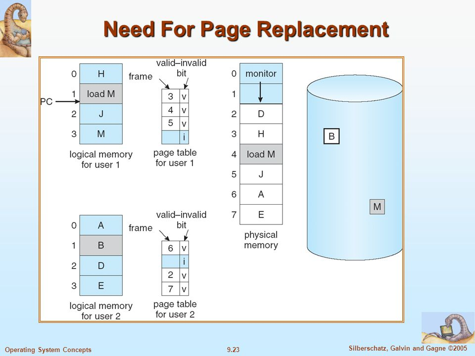 9.23 Silberschatz, Galvin and Gagne ©2005 Operating System Concepts Need For Page Replacement
