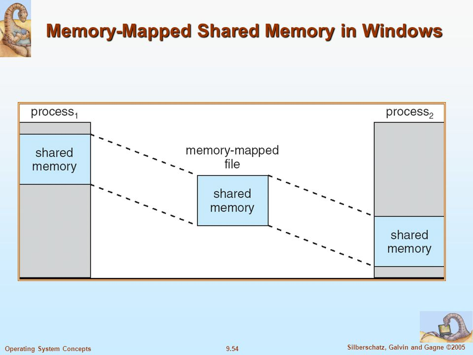 9.54 Silberschatz, Galvin and Gagne ©2005 Operating System Concepts Memory-Mapped Shared Memory in Windows