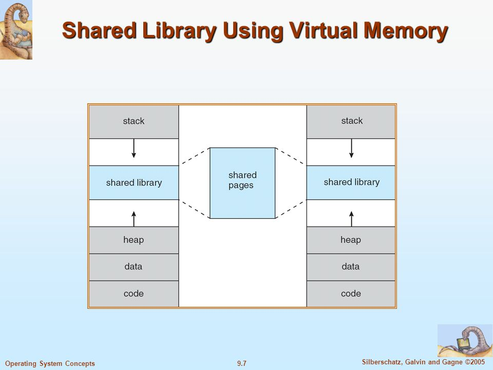 9.7 Silberschatz, Galvin and Gagne ©2005 Operating System Concepts Shared Library Using Virtual Memory