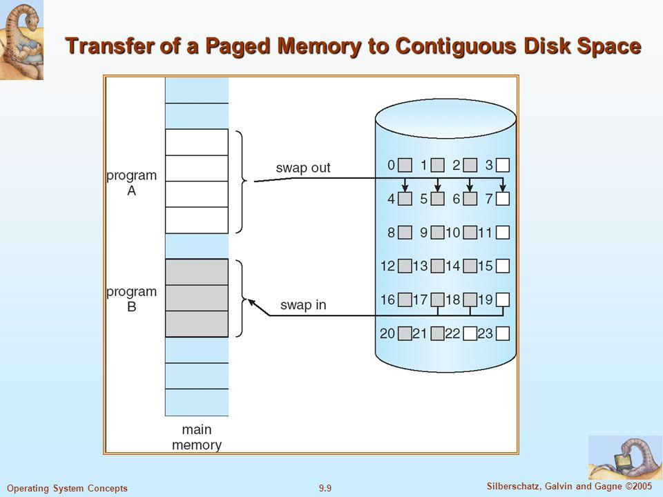 9.9 Silberschatz, Galvin and Gagne ©2005 Operating System Concepts Transfer of a Paged Memory to Contiguous Disk Space
