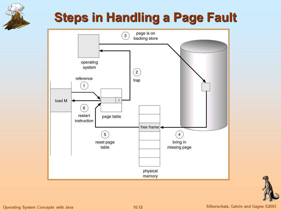10.12 Silberschatz, Galvin and Gagne ©2003 Operating System Concepts with Java Steps in Handling a Page Fault
