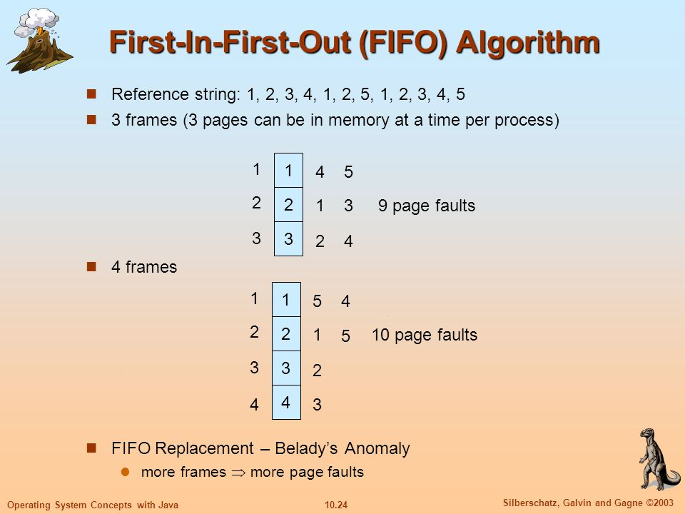 10.24 Silberschatz, Galvin and Gagne ©2003 Operating System Concepts with Java First-In-First-Out (FIFO) Algorithm Reference string: 1, 2, 3, 4, 1, 2,