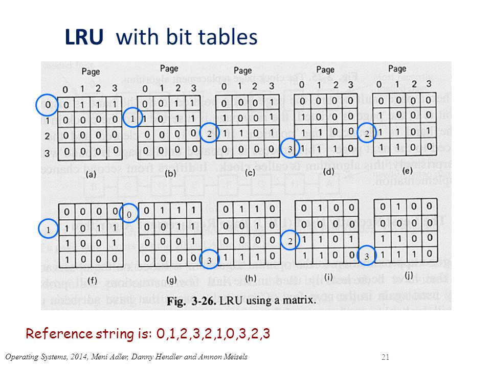 LRU with bit tables Reference string is: 0,1,2,3,2,1,0,3,2,3 1 2 3 2 1 0 3 2 3 21 Operating Systems, 2014, Meni Adler, Danny Hendler and Amnon Meisels