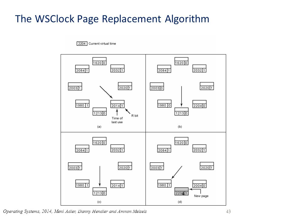The WSClock Page Replacement Algorithm 43 Operating Systems, 2014, Meni Adler, Danny Hendler and Amnon Meisels 4