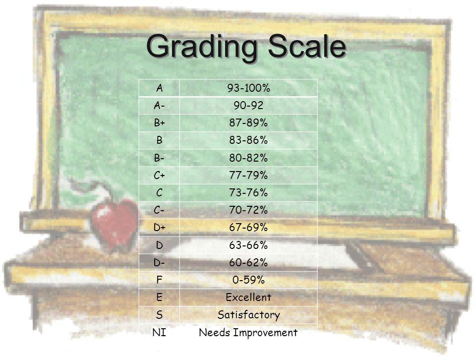 Grading Scale A93-100% A-90-92 B+87-89% B83-86% B-80-82% C+77-79% C73-76% C-70-72% D+67-69% D63-66% D-60-62% F0-59% EExcellent SSatisfactory NINeeds I